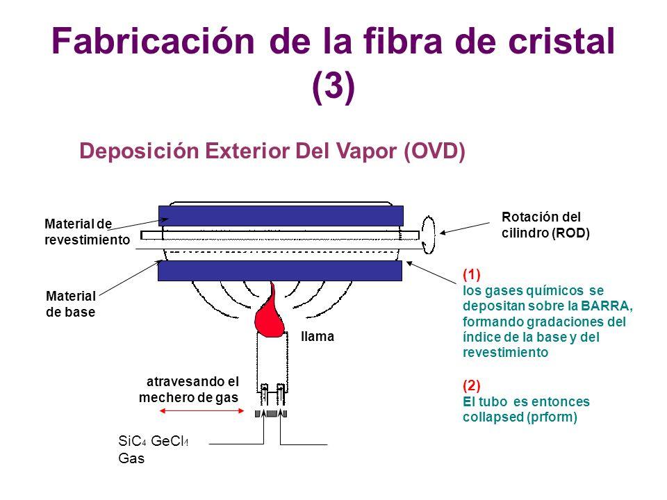 Fabricación de la fibra de cristal (3)