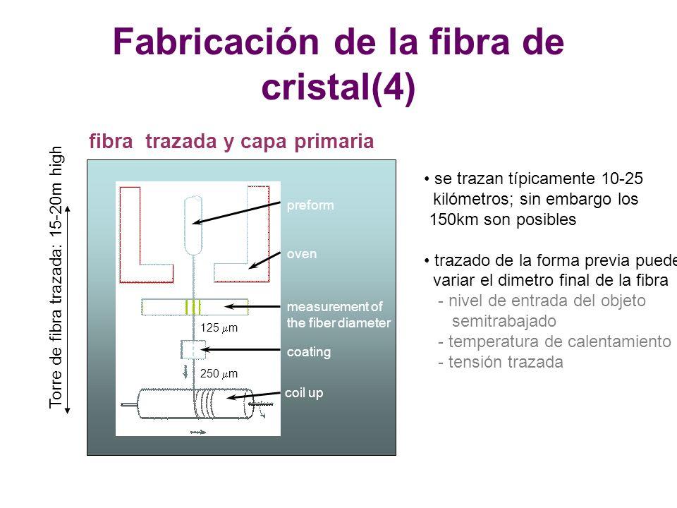 Fabricación de la fibra de cristal(4)