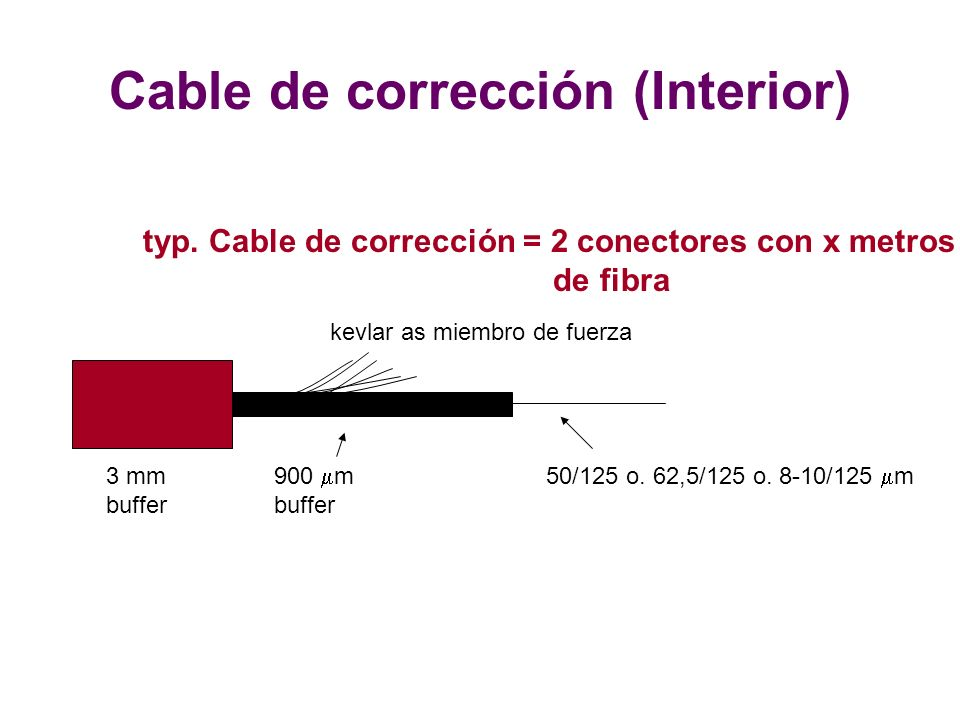 Cable de corrección (Interior)