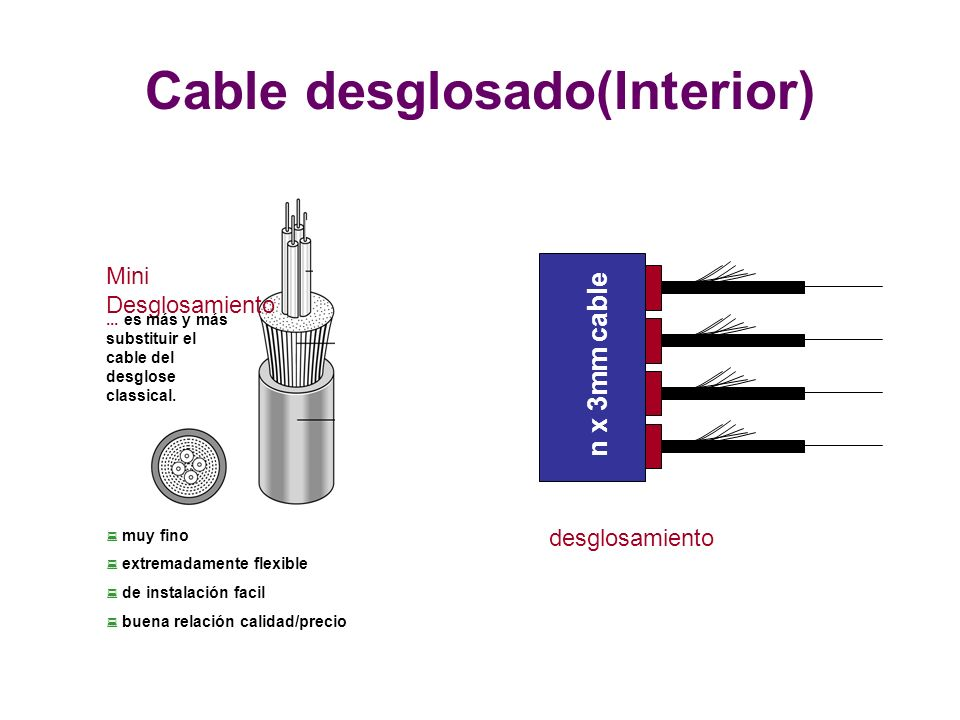 Cable desglosado(Interior)