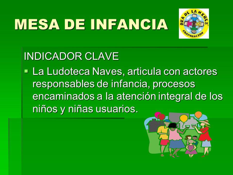 MESA DE INFANCIA INDICADOR CLAVE