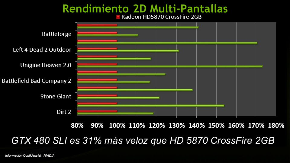 Rendimiento 2D Multi-Pantallas