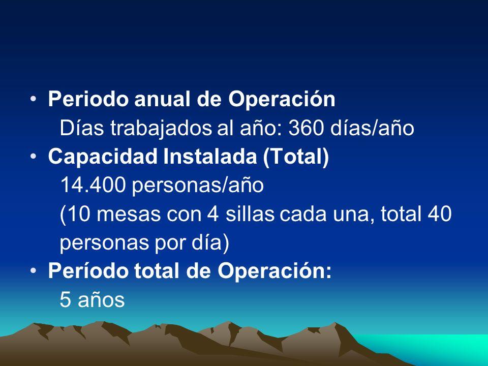 Periodo anual de Operación