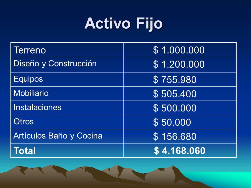 Activo Fijo Terreno $ 1.000.000 $ 1.200.000 $ 755.980 $ 505.400