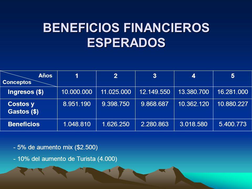 BENEFICIOS FINANCIEROS ESPERADOS