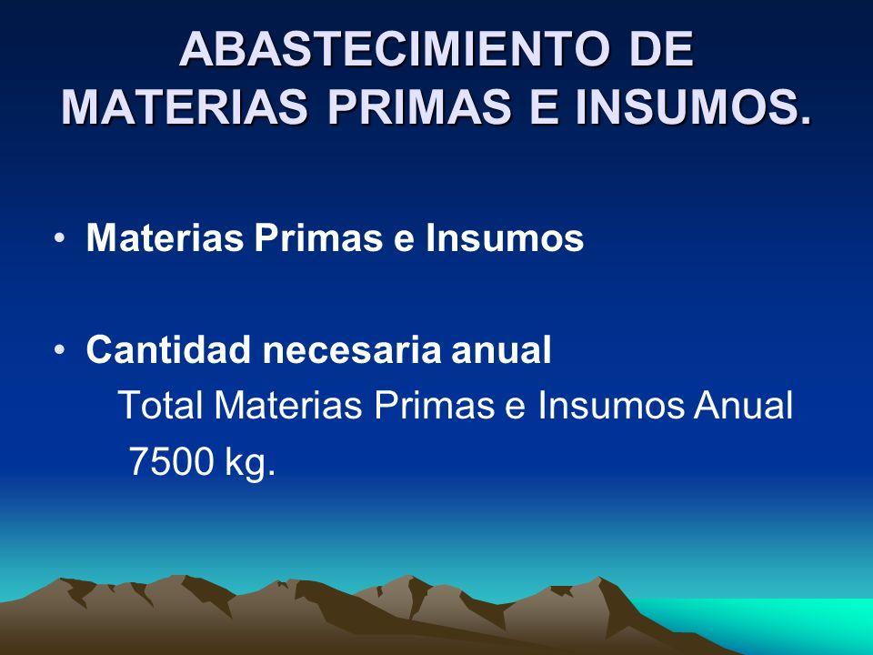 ABASTECIMIENTO DE MATERIAS PRIMAS E INSUMOS.