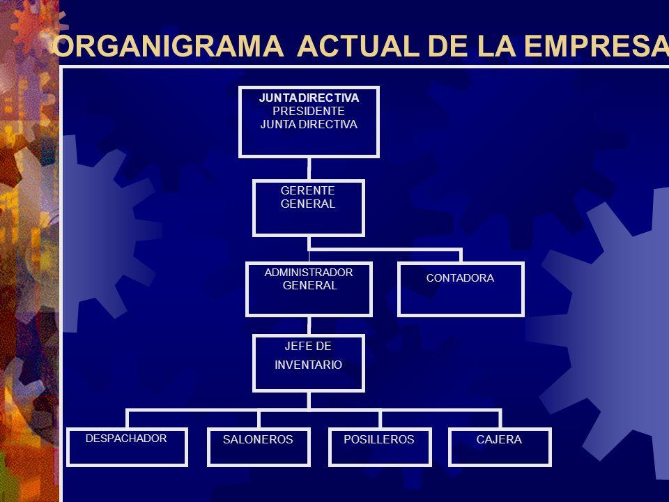 ORGANIGRAMA ACTUAL DE LA EMPRESA