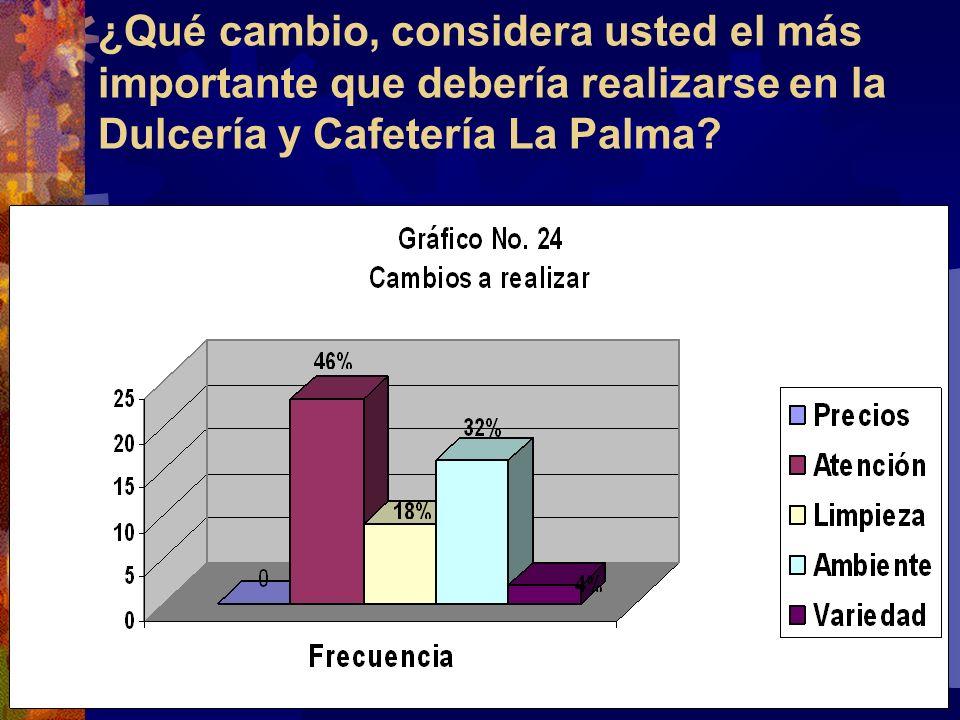 ¿Qué cambio, considera usted el más importante que debería realizarse en la Dulcería y Cafetería La Palma