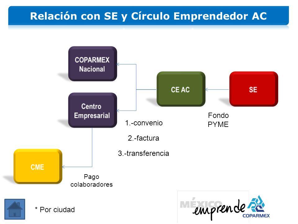 Relación con SE y Círculo Emprendedor AC