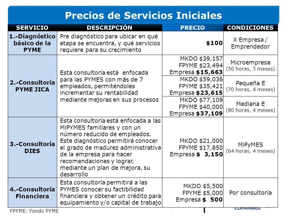 Precios de Servicios Iniciales