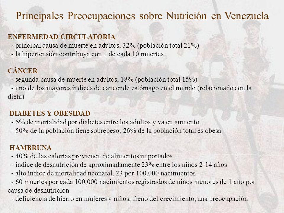 Principales Preocupaciones sobre Nutrición en Venezuela