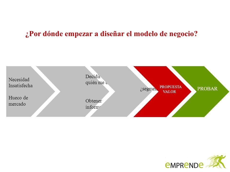 ¿Por dónde empezar a diseñar el modelo de negocio