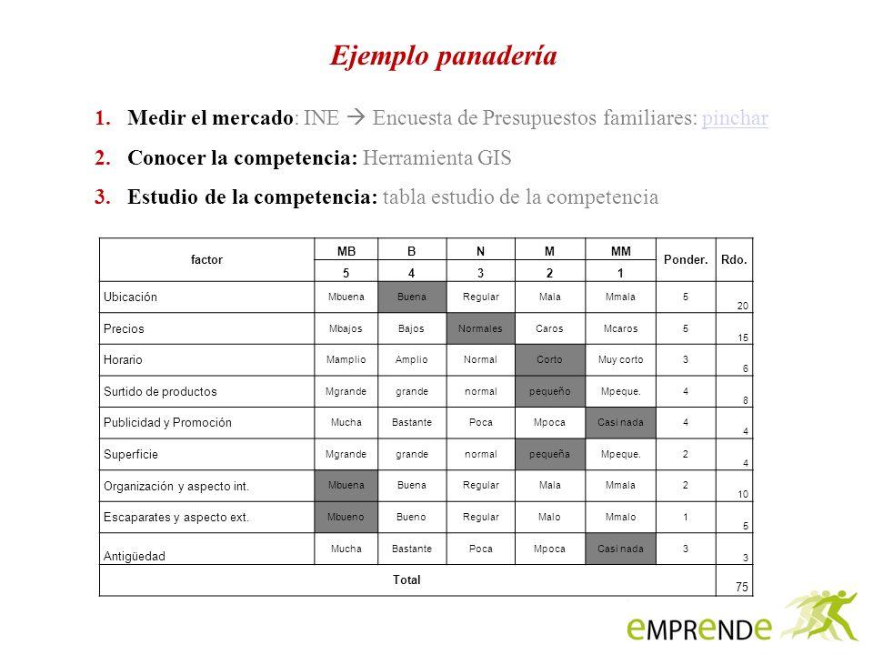 Ejemplo panadería Medir el mercado: INE  Encuesta de Presupuestos familiares: pinchar. Conocer la competencia: Herramienta GIS.