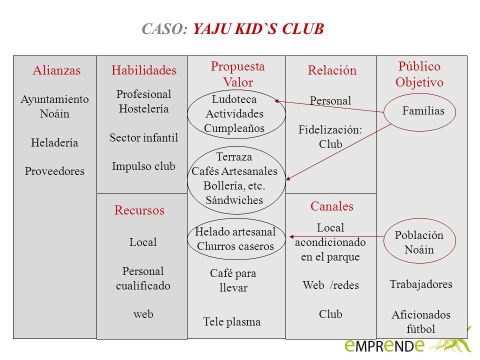 CASO: YAJU KID`S CLUB Propuesta Valor Público Objetivo Alianzas