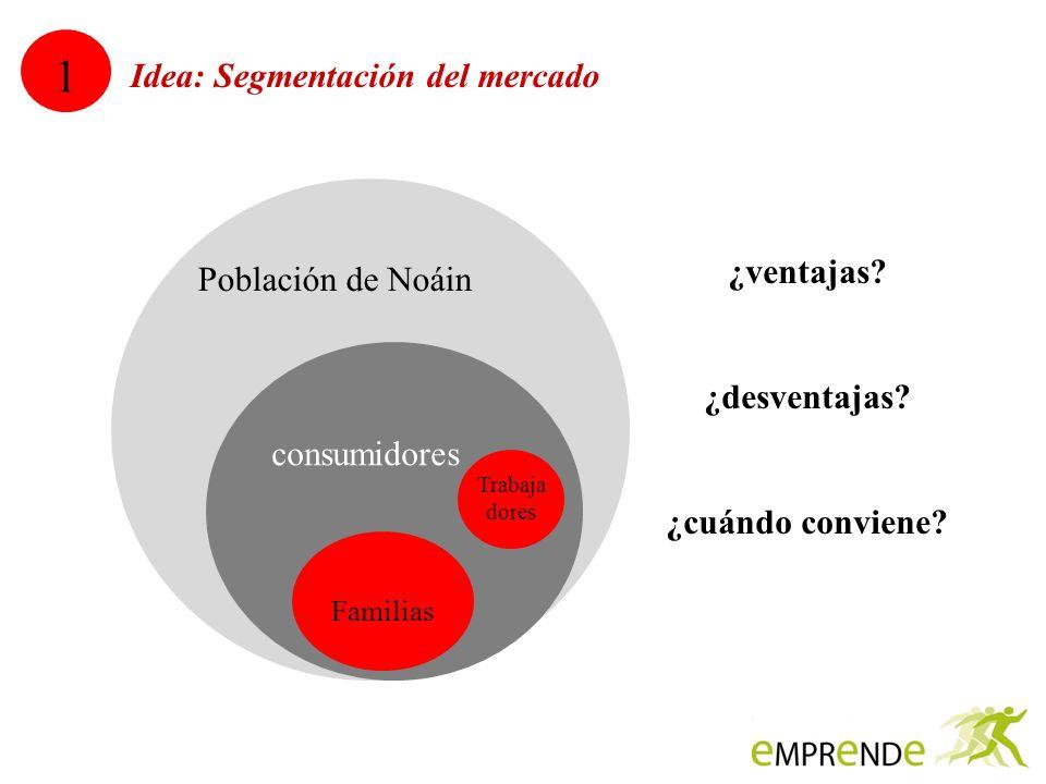 1 Idea: Segmentación del mercado Población de Noáin ¿ventajas