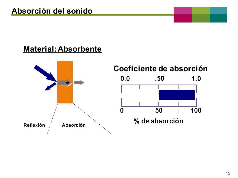 Coeficiente de absorción