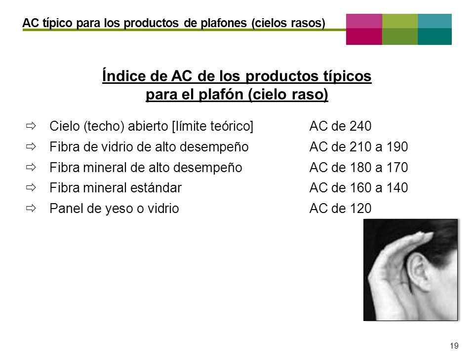 Índice de AC de los productos típicos para el plafón (cielo raso)