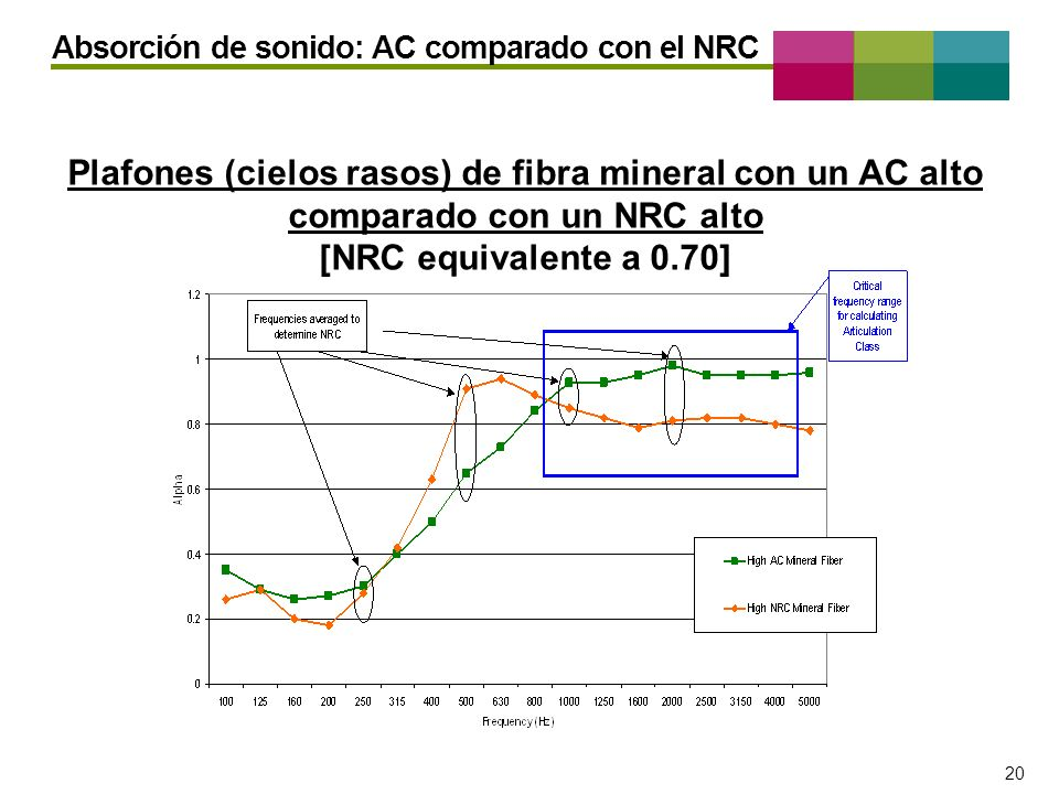 Absorción de sonido: AC comparado con el NRC