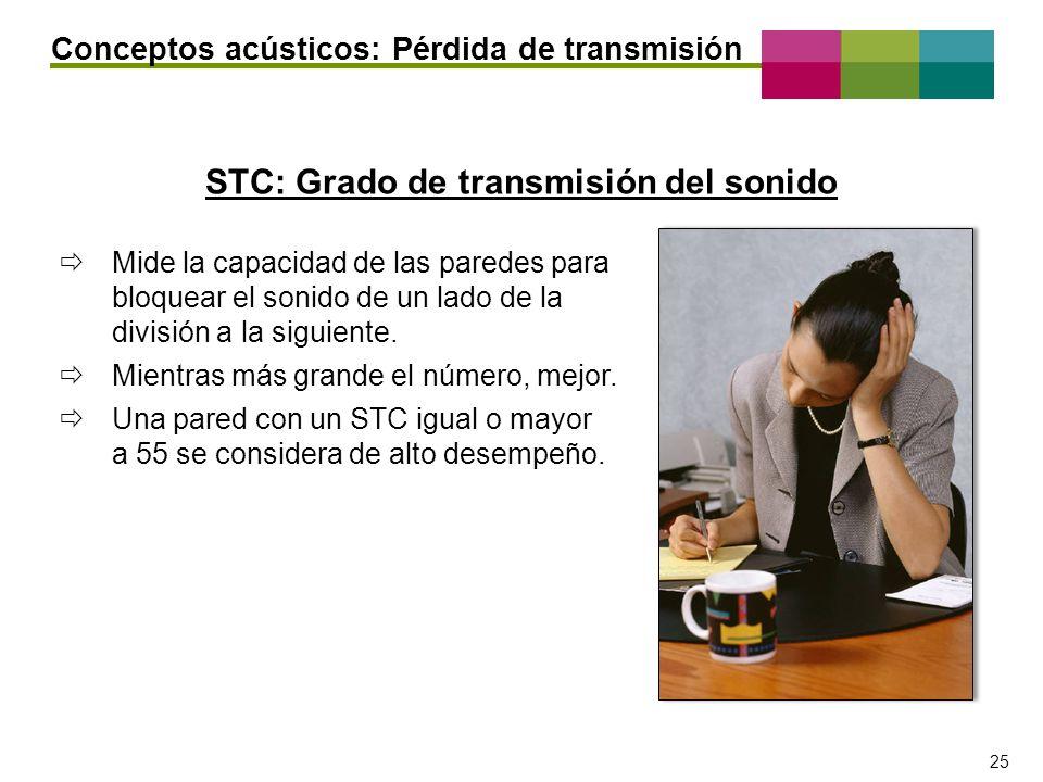 STC: Grado de transmisión del sonido