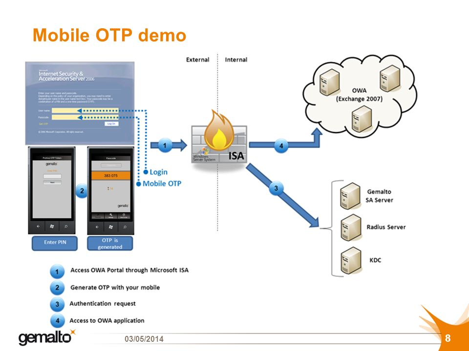 Mobile OTP demo 29/03/2017