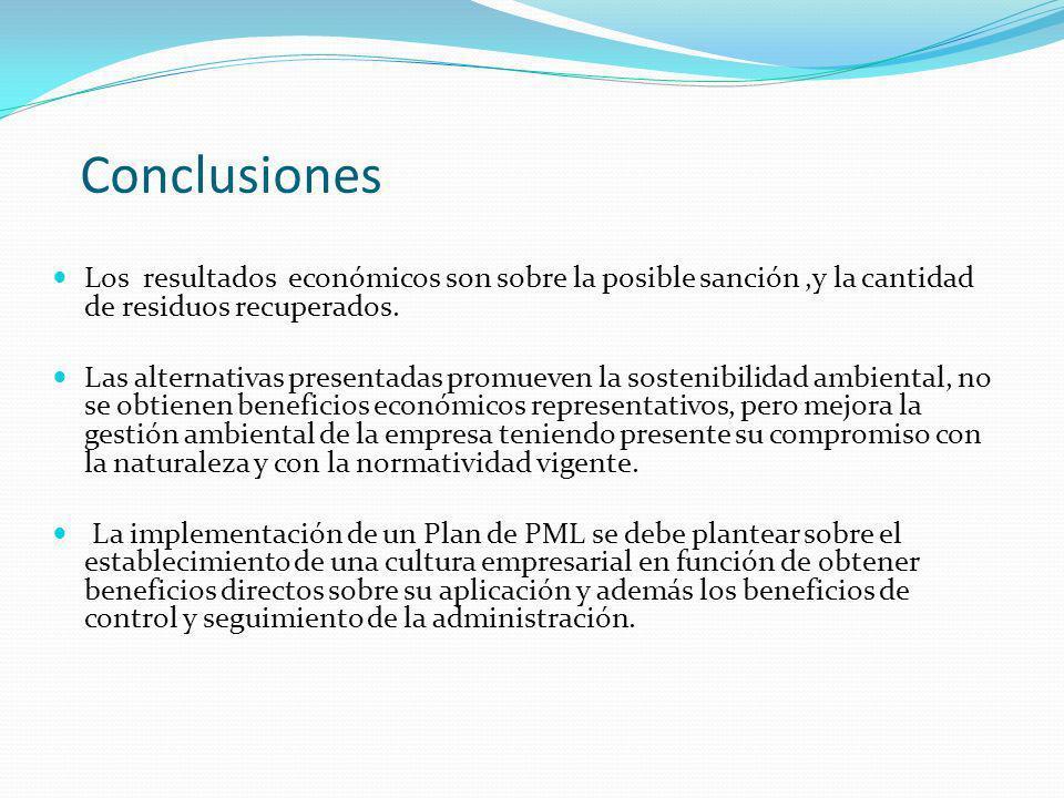 Conclusiones Los resultados económicos son sobre la posible sanción ,y la cantidad de residuos recuperados.