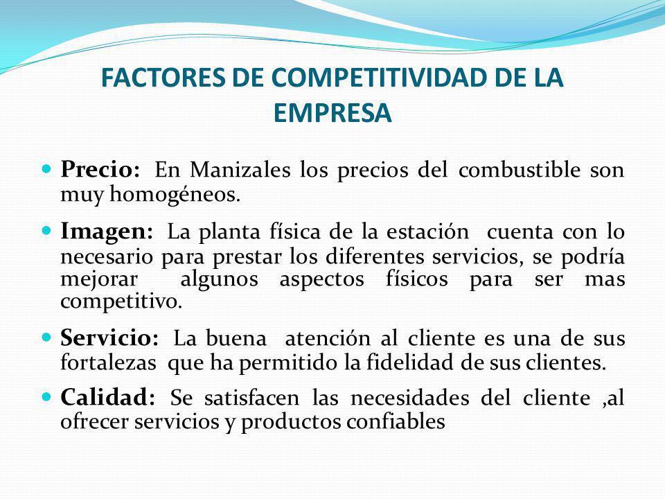 FACTORES DE COMPETITIVIDAD DE LA EMPRESA