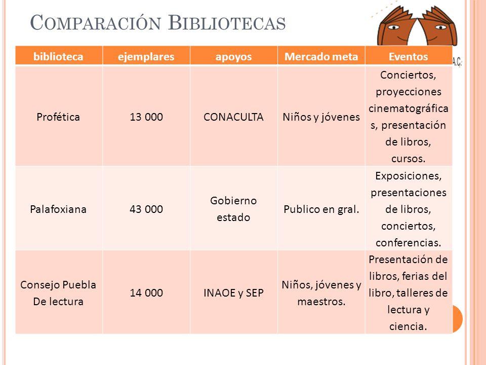 Comparación Bibliotecas