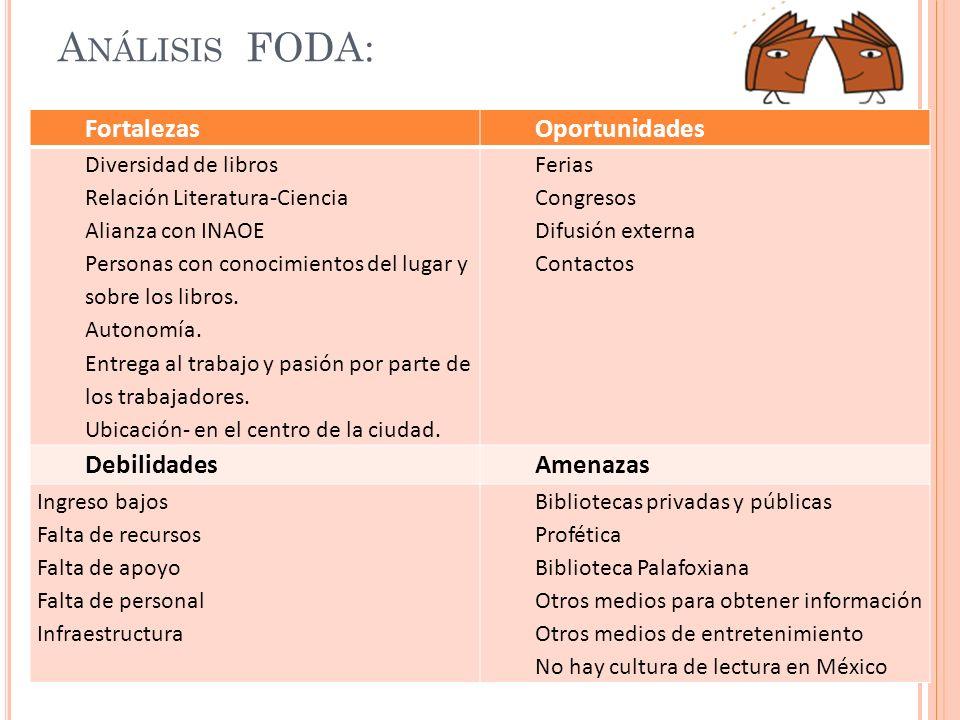 Análisis FODA: Fortalezas Oportunidades Debilidades Amenazas