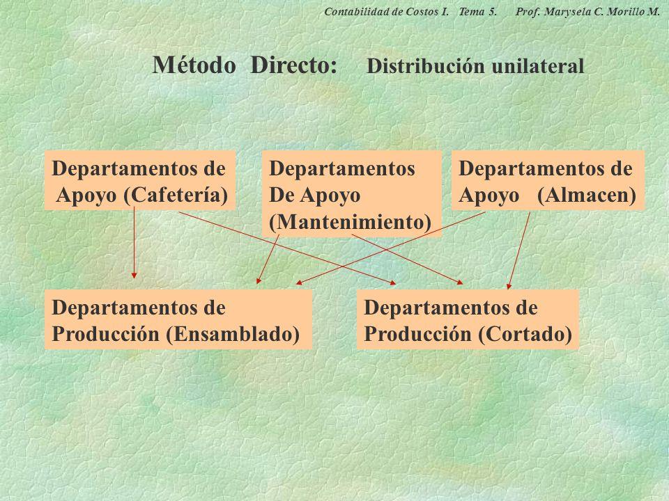 Método Directo: Distribución unilateral