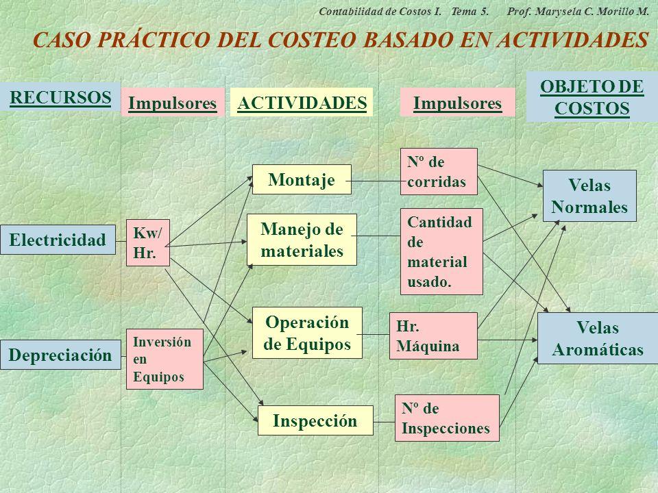 CASO PRÁCTICO DEL COSTEO BASADO EN ACTIVIDADES