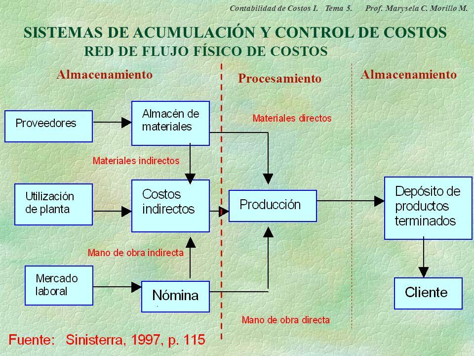 SISTEMAS DE ACUMULACIÓN Y CONTROL DE COSTOS