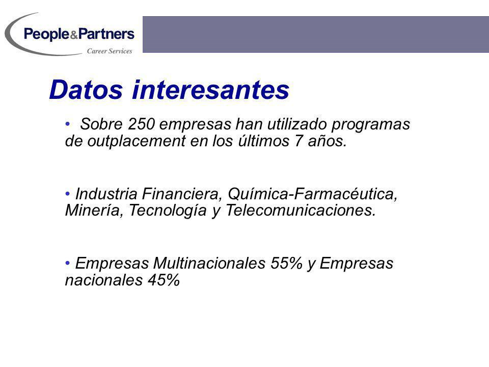 Datos interesantes Sobre 250 empresas han utilizado programas de outplacement en los últimos 7 años.