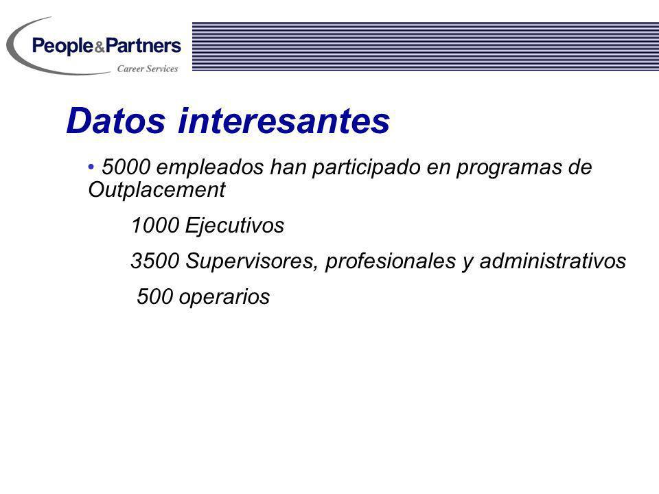 Datos interesantes 5000 empleados han participado en programas de Outplacement. 1000 Ejecutivos. 3500 Supervisores, profesionales y administrativos.