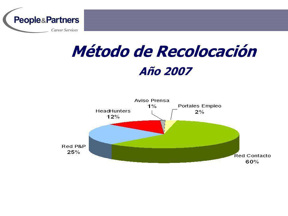 Método de Recolocación Año 2007