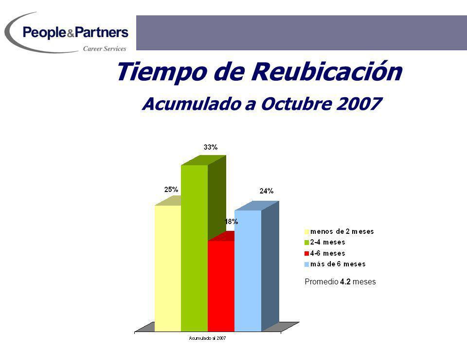 Tiempo de Reubicación Acumulado a Octubre 2007