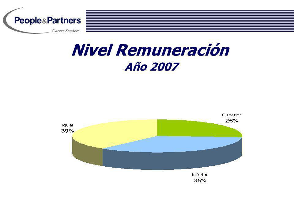 Nivel Remuneración Año 2007