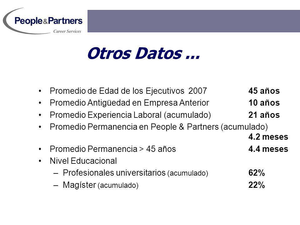 Otros Datos ... Promedio de Edad de los Ejecutivos 2007 45 años