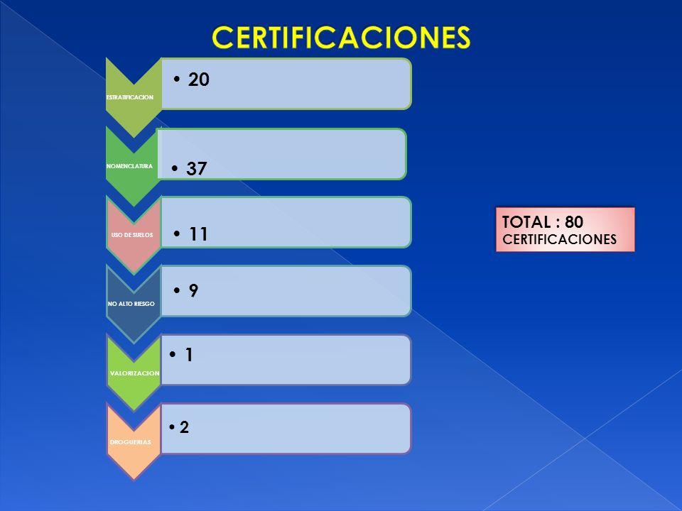 CERTIFICACIONES 1 11 37 9 20 2 TOTAL : 80 CERTIFICACIONES VALORIZACION
