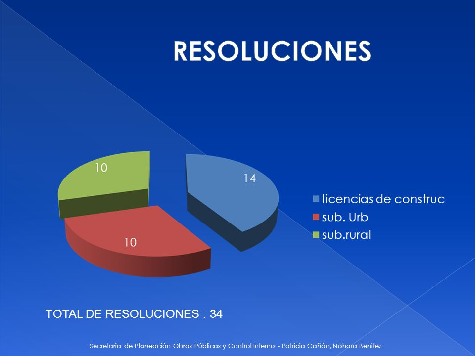 RESOLUCIONES TOTAL DE RESOLUCIONES : 34