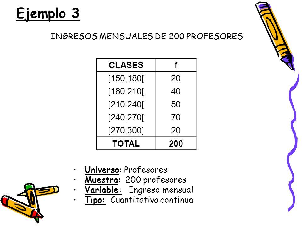 INGRESOS MENSUALES DE 200 PROFESORES