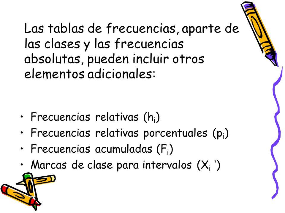 Las tablas de frecuencias, aparte de las clases y las frecuencias absolutas, pueden incluir otros elementos adicionales: