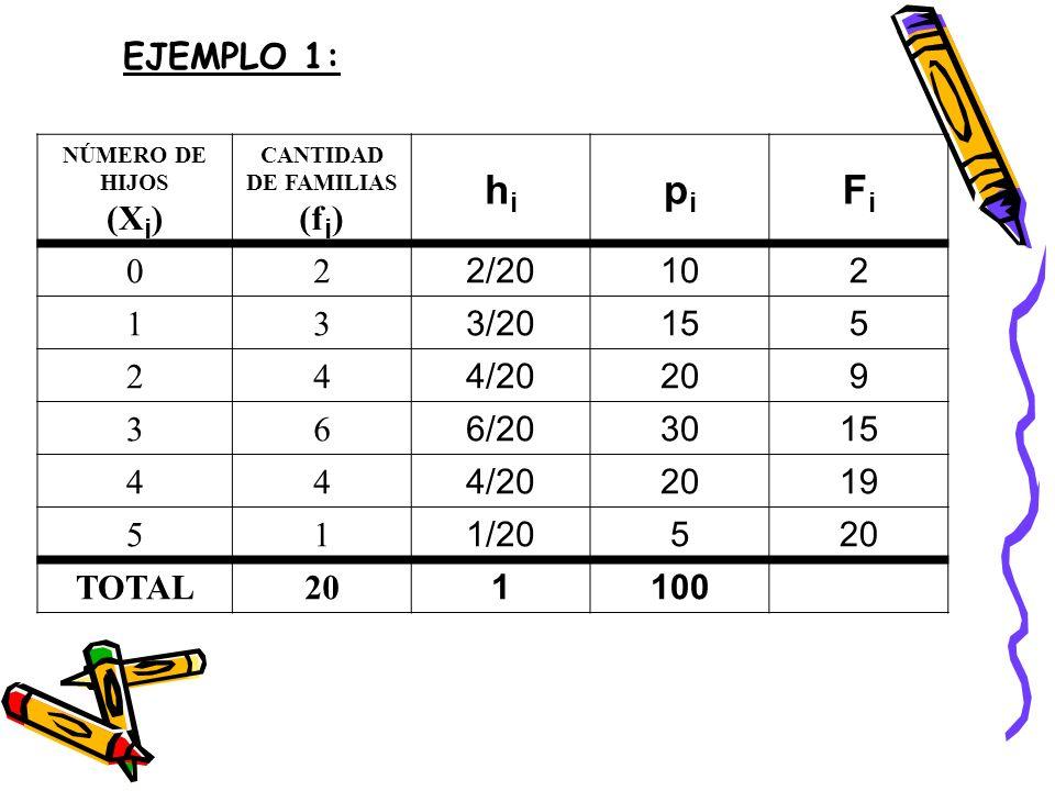 hi pi Fi EJEMPLO 1: (Xi) (fi) 2 2/20 10 1 3 3/20 15 5 4 4/20 20 9 6