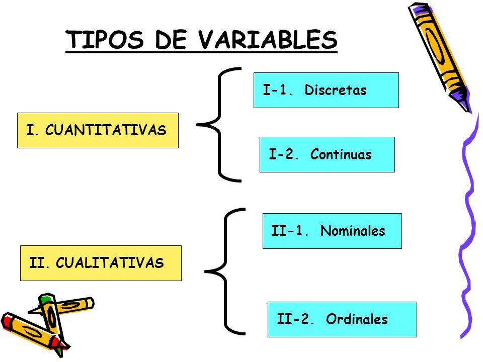 TIPOS DE VARIABLES I-1. Discretas I. CUANTITATIVAS I-2. Continuas