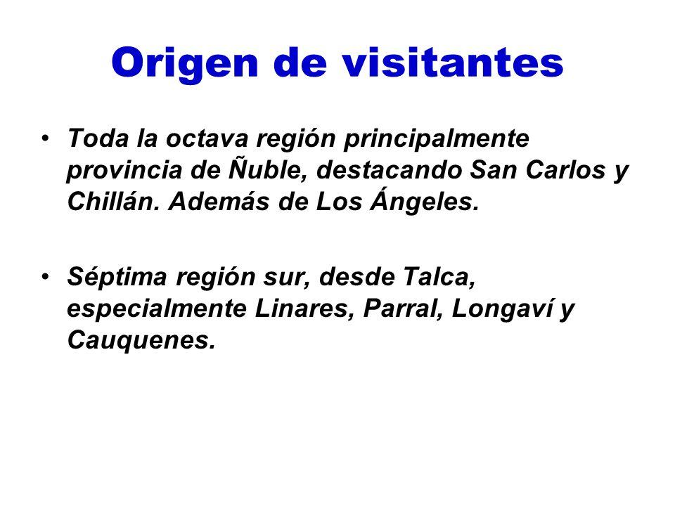 Origen de visitantes Toda la octava región principalmente provincia de Ñuble, destacando San Carlos y Chillán. Además de Los Ángeles.
