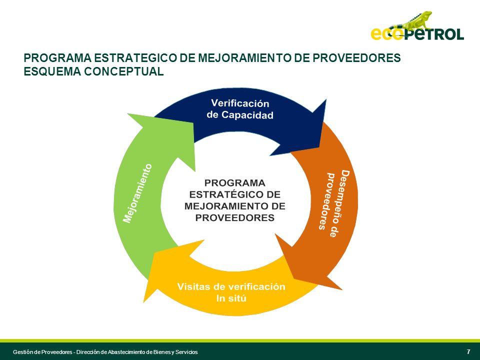 PROGRAMA ESTRATEGICO DE MEJORAMIENTO DE PROVEEDORES ESQUEMA CONCEPTUAL