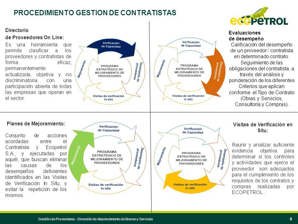 PROCEDIMIENTO GESTION DE CONTRATISTAS