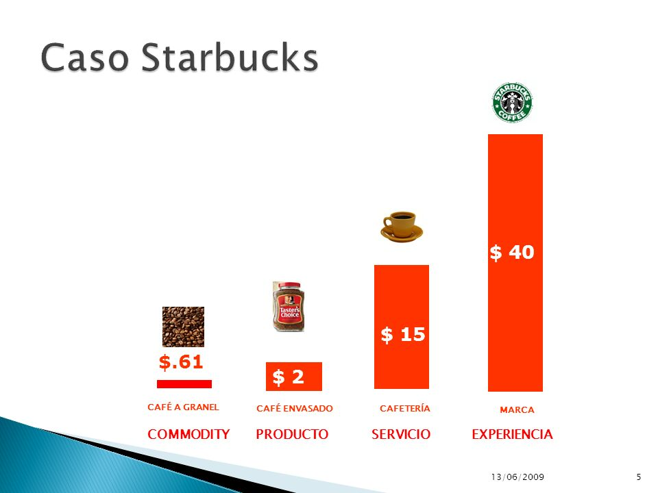 Caso Starbucks $ 40 $ 15 $.61 $ 2 SERVICIO PRODUCTO COMMODITY