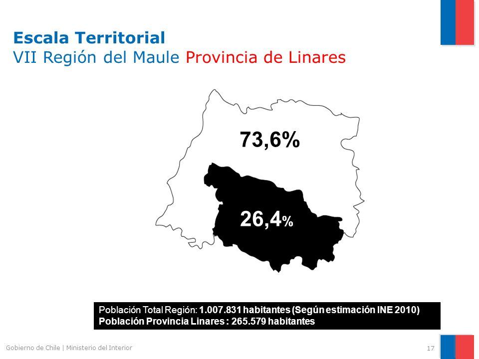 Escala Territorial VII Región del Maule Provincia de Linares