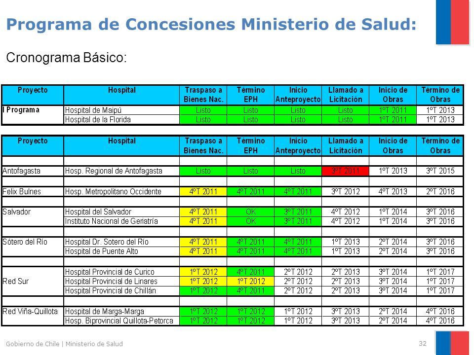 Programa de Concesiones Ministerio de Salud: