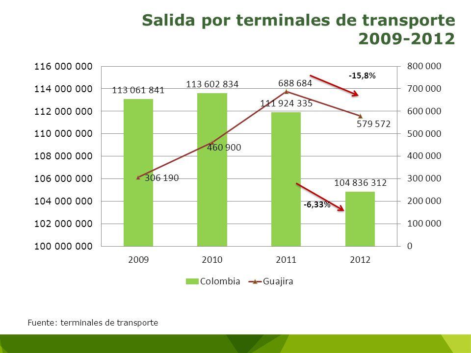 Salida por terminales de transporte 2009-2012